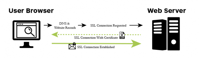 ssl-how-works